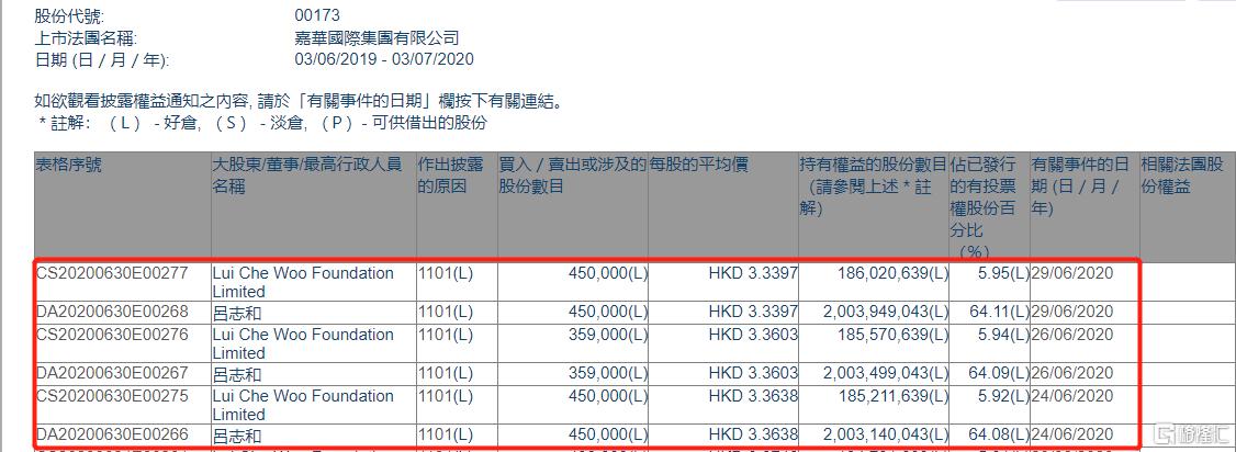 嘉华国际(00173.HK)获主席吕志和三日增持125.9万股