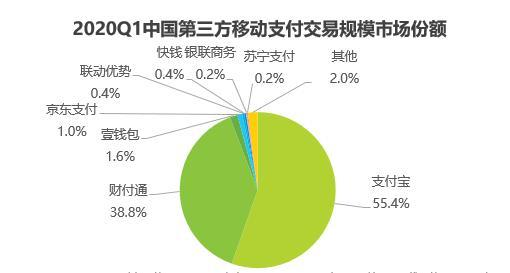艾瑞发布2020Q1移动支付报告:京东支付线上线下全发力,市场份额持续上涨