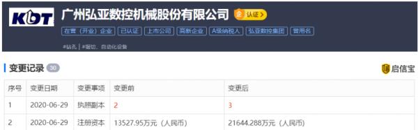 广州弘亚数控机械股份有限公司的注册资本增加至21644.288万元