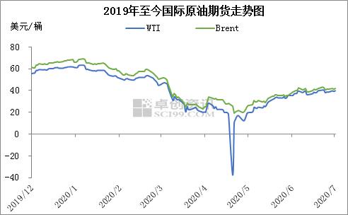 """变化率处正值内上升 本轮成品油零售价或迎来""""二连涨"""""""