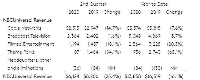 康卡斯特(CMCSA.US)Q2营收同比下降11.7%,净利润29.88亿美元