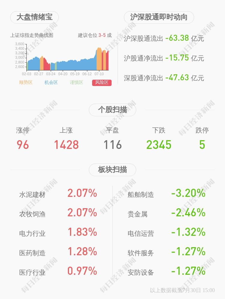 利好!天津普林:2020年半年度净利润约1013万元,同比增加76.54%