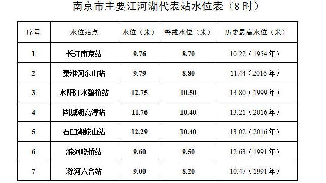 「合乐官网」江南京站水位达976合乐官网米超警图片