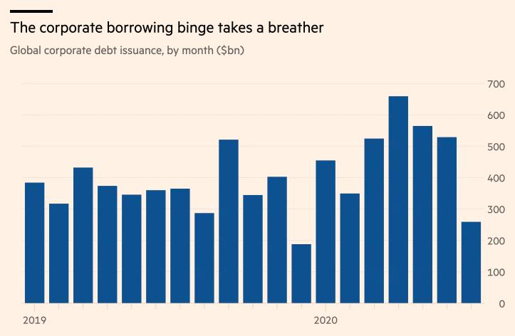 7月全球企业发债量减半至年内新低 资金充足使借贷热潮明显放缓