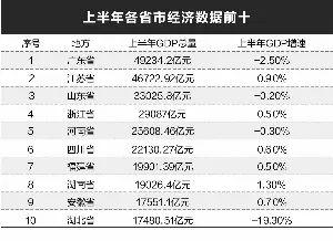 【格林早知道】31省份经济半年报:中西部地区亮眼 头部大省显底气