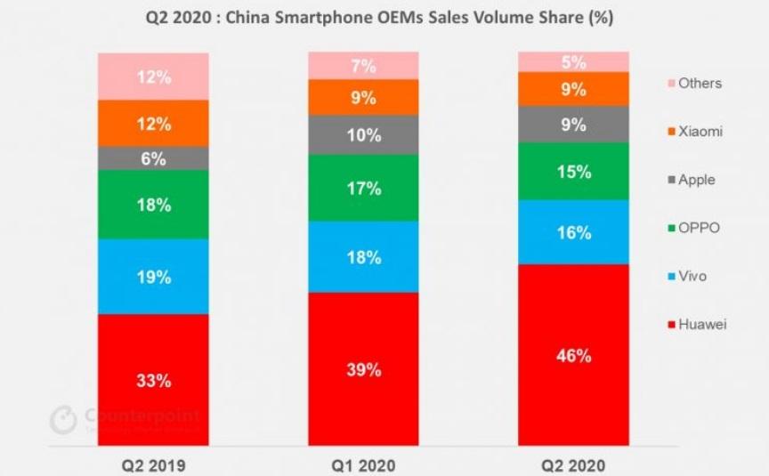 二季度中国智妙手机市场份额