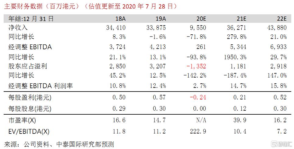 """澳博控股(00880.HK):20年Q2业绩符合预期,中场业务继续改善,维持""""增持""""评级,目标价9.4港元"""