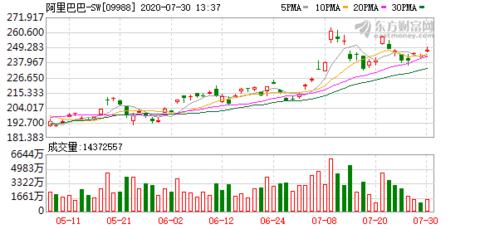 阿里巴巴-SW(09988-HK)涨2.387%