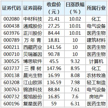 中材科技等65股股价创历史新高
