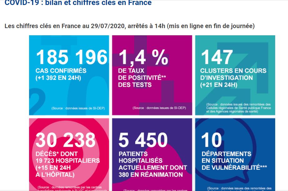 法国新增新冠肺炎确诊病例1392例 累计确诊185196例