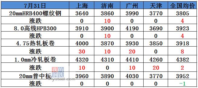 10家钢厂涨价,黑色系飘红,8月钢价走强?