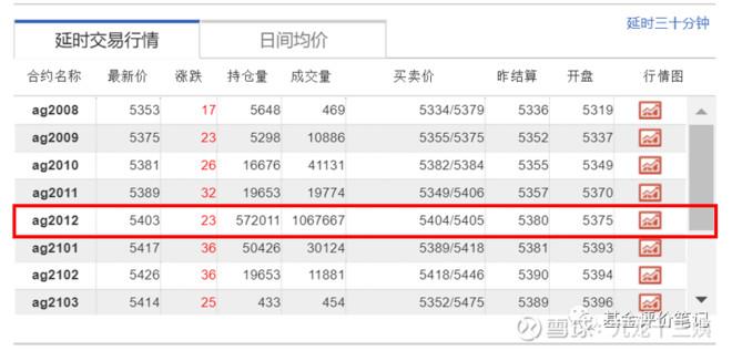 資料來源:上海期貨交易所