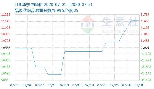生意社:7月TDI华东市场价格走势先抑后扬