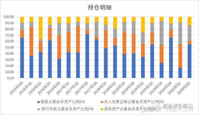 資料來源:基金定期報告