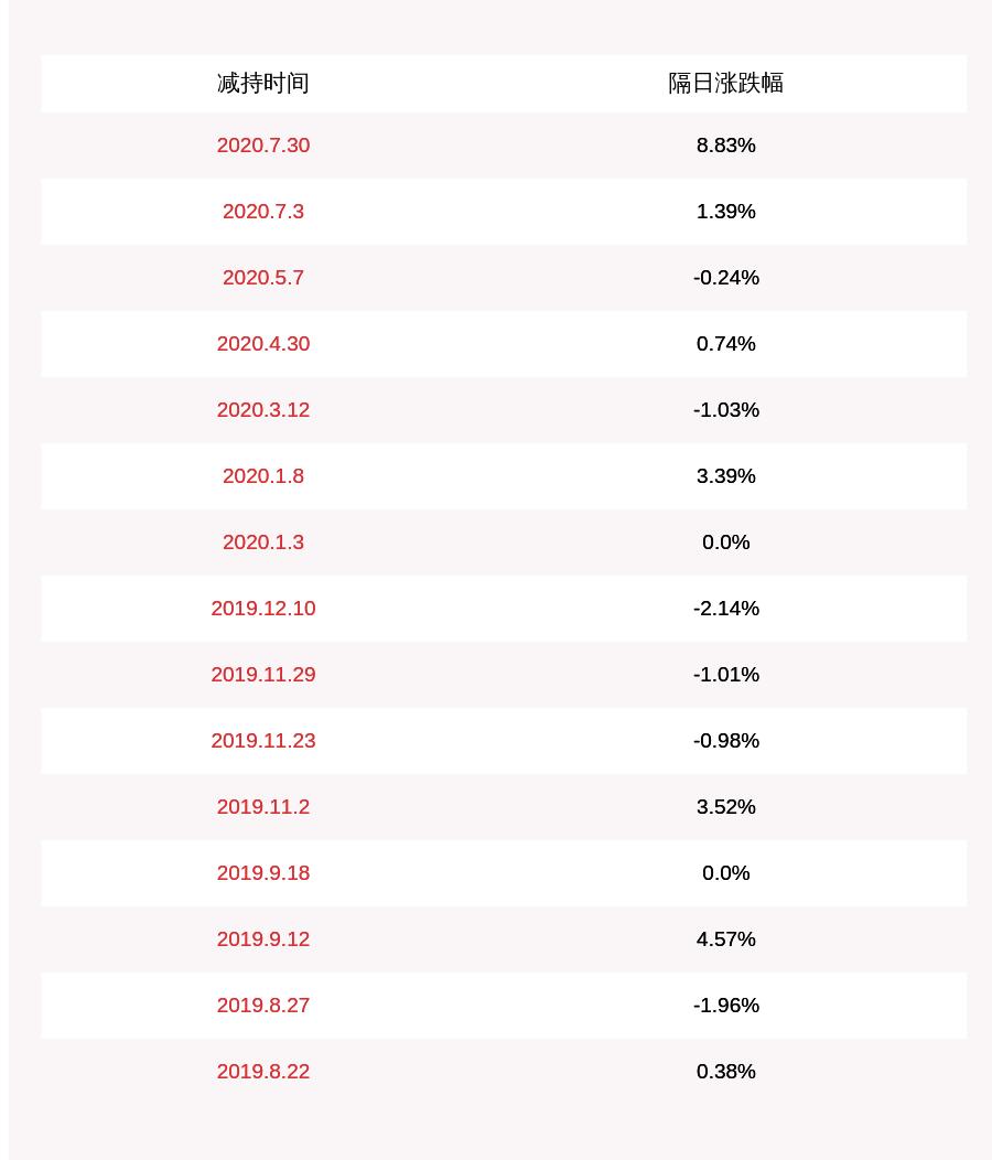注意!羚锐制药:监事李进拟减持不超过约8.46万股