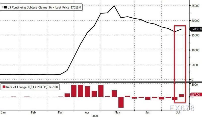 美国经济水深火热,金价震荡过后有望重拾升势