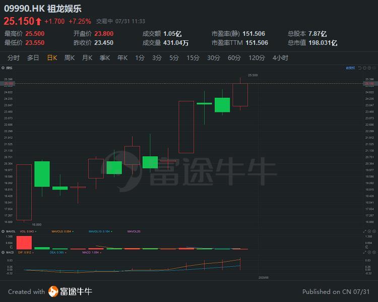 异动直击 | 次新股祖龙娱乐短线拉涨超7%,较招股价累涨116%