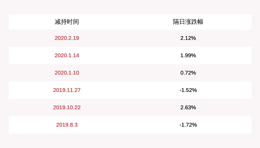 注意!海得控制:上海定增1号资产管理计划减持不超过约978万股