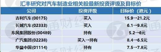 汇丰研究对汽车制造业相关股最新投资评级及目标价(表)