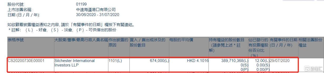 中远海运港口(01199.HK)获Silche