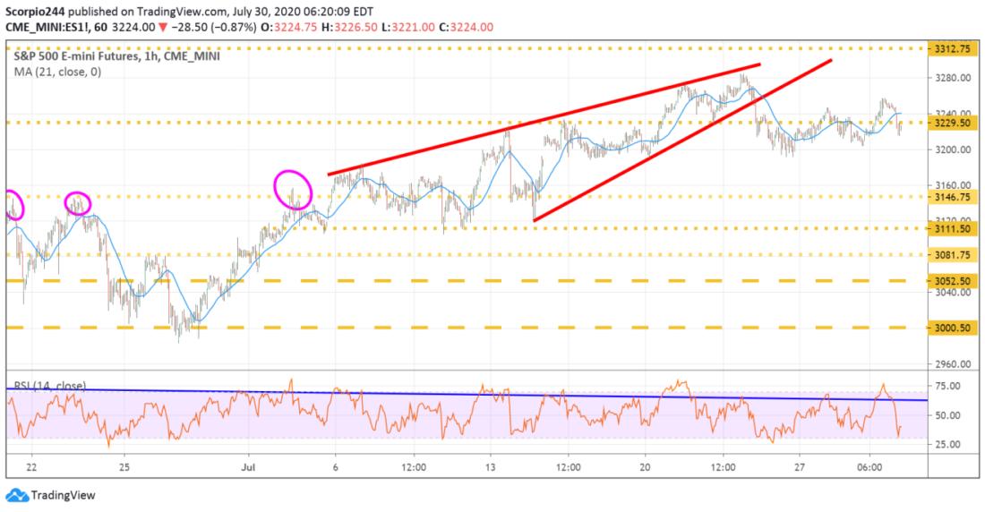 盈透证券:美股点评——纳斯达克100指数基金、迪士尼