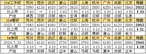 兰格工角槽周盘点(7.31)供需双弱凸显 下周市场价格窄幅震荡