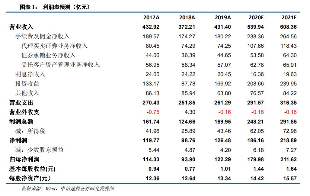 中信证券:轻重资本业务均出彩,母子公司业绩皆斐然