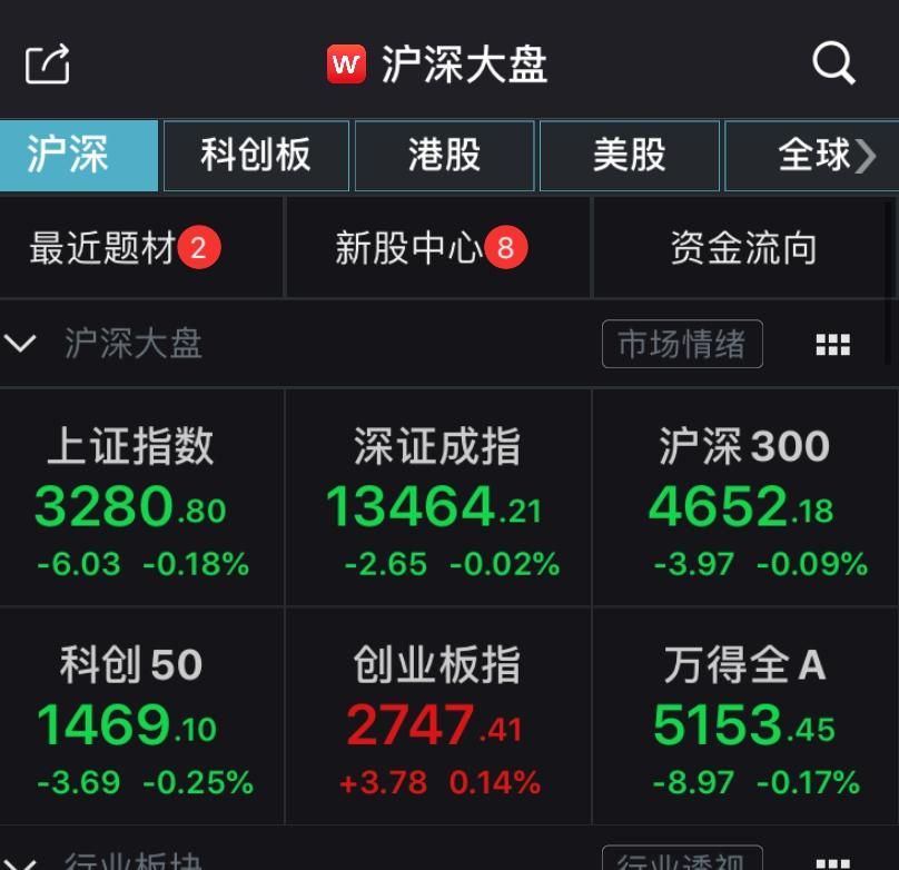 沪指低开0.18% 超千股上涨