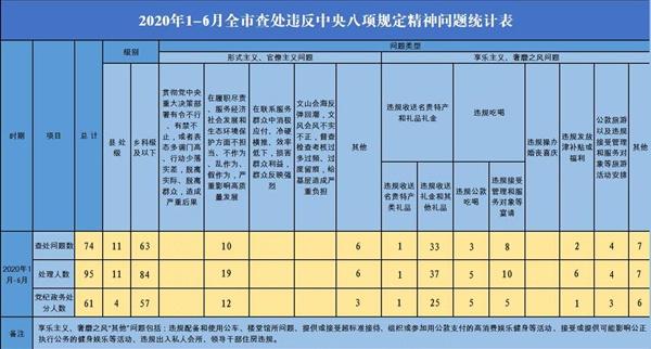 杏悦1-6月查处违反中央八杏悦项规定图片
