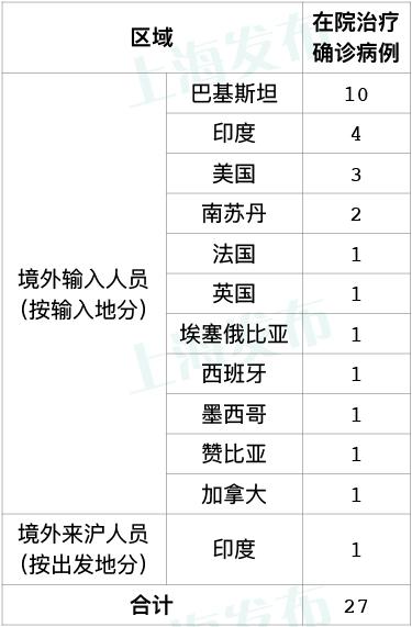 [摩天娱乐]昨天上海无新增摩天娱乐本地新冠肺图片