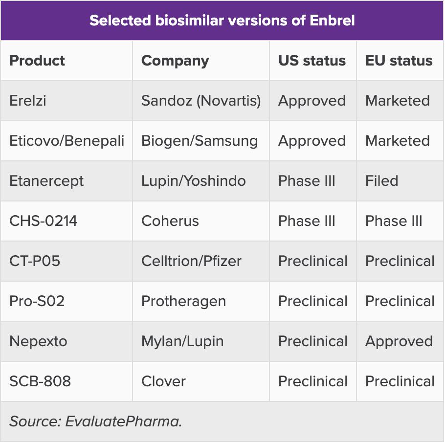 安进Enbrel专利胜诉 美国市场独占期延长至2029年