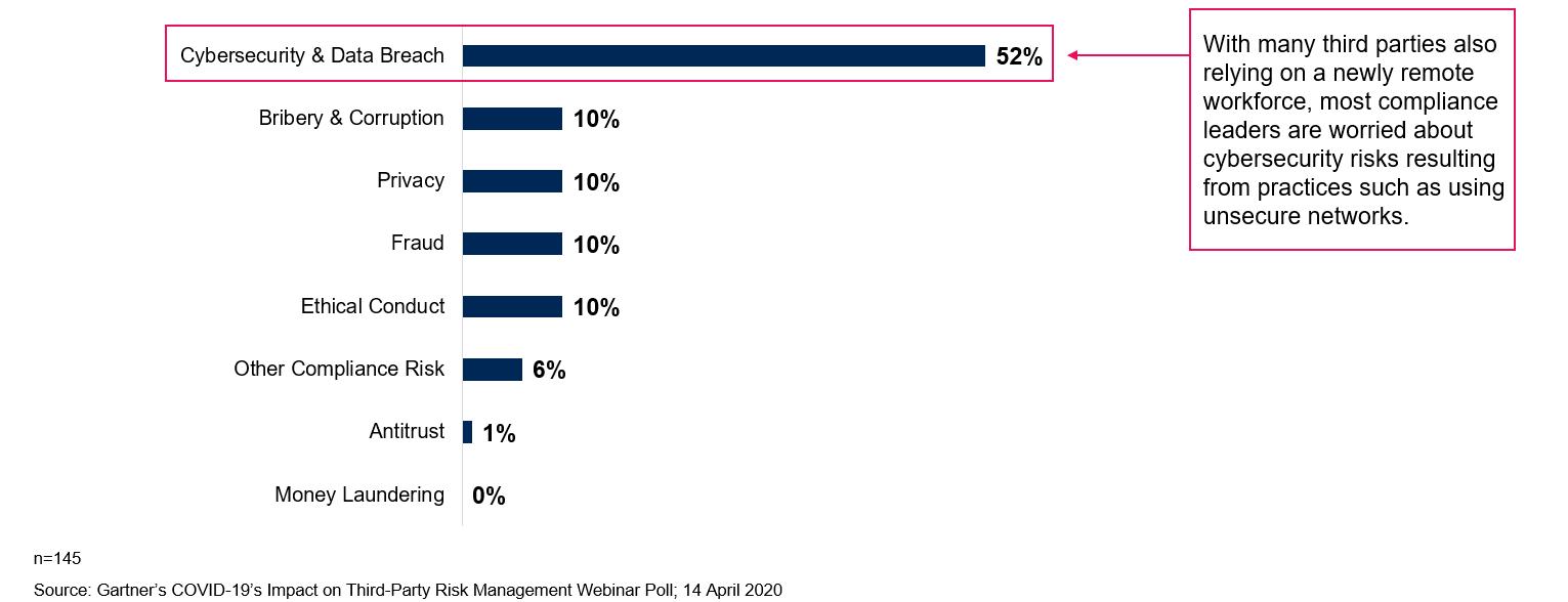 Gartner:52%的法律和合规高管担心第三方网络安全风险
