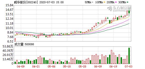 威华股份获宁德时代大单前涨停 屡次股价大涨+利好公布有何玄机?