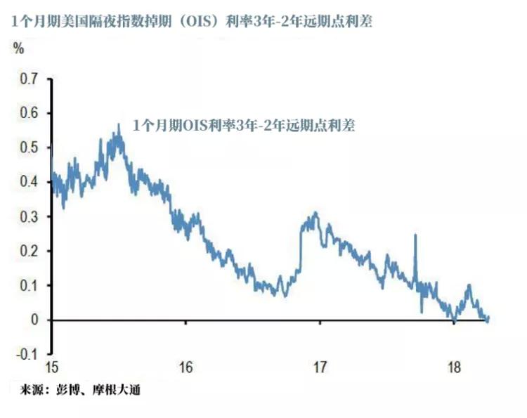 所以回到今天,此时的收益率曲线又发出了什么信号?