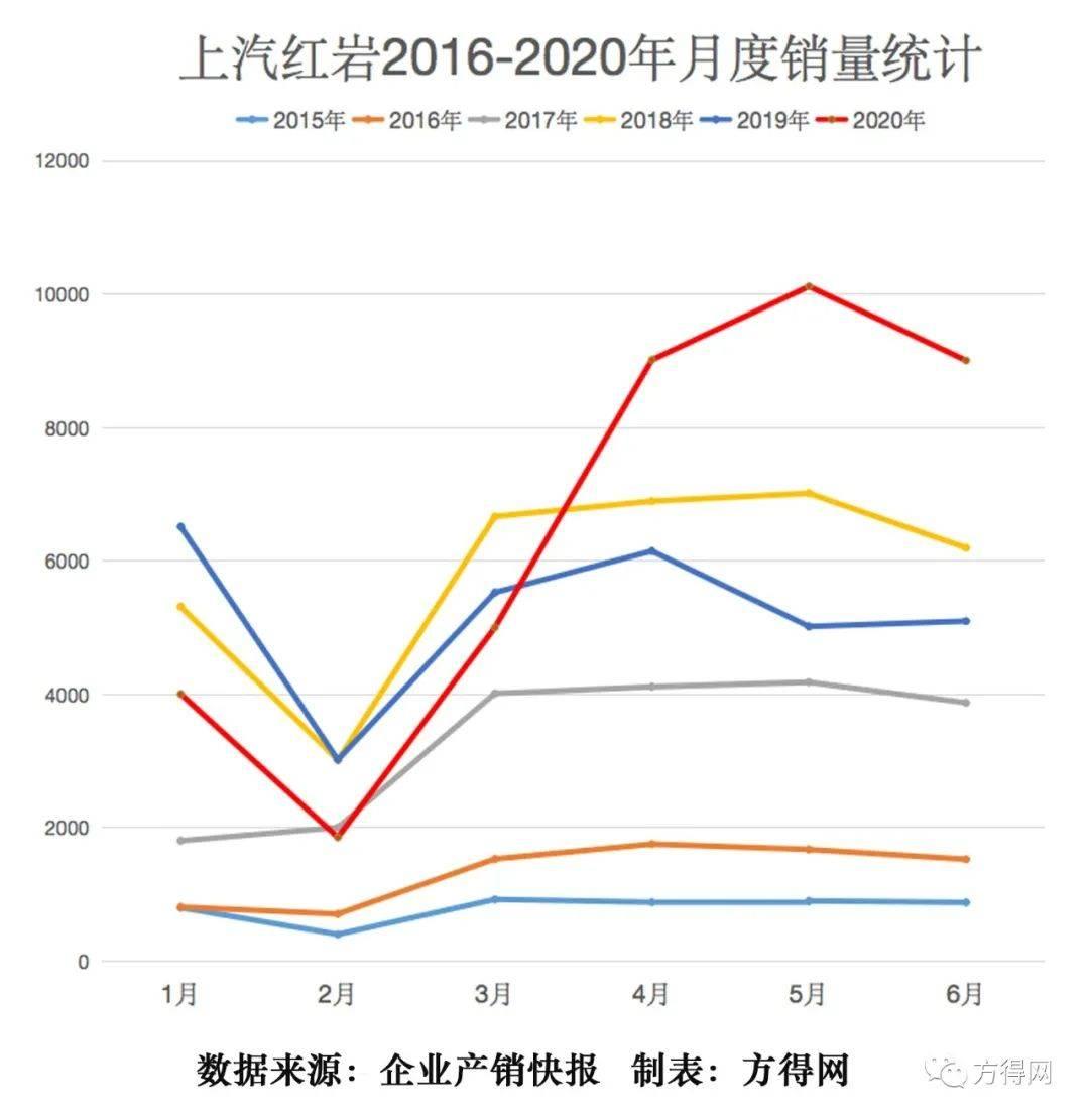 上汽红岩6月大增77% 公路车逆袭已近4成