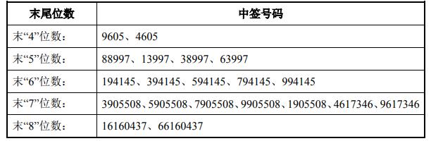 新强联中签号码出炉 共4.77万个