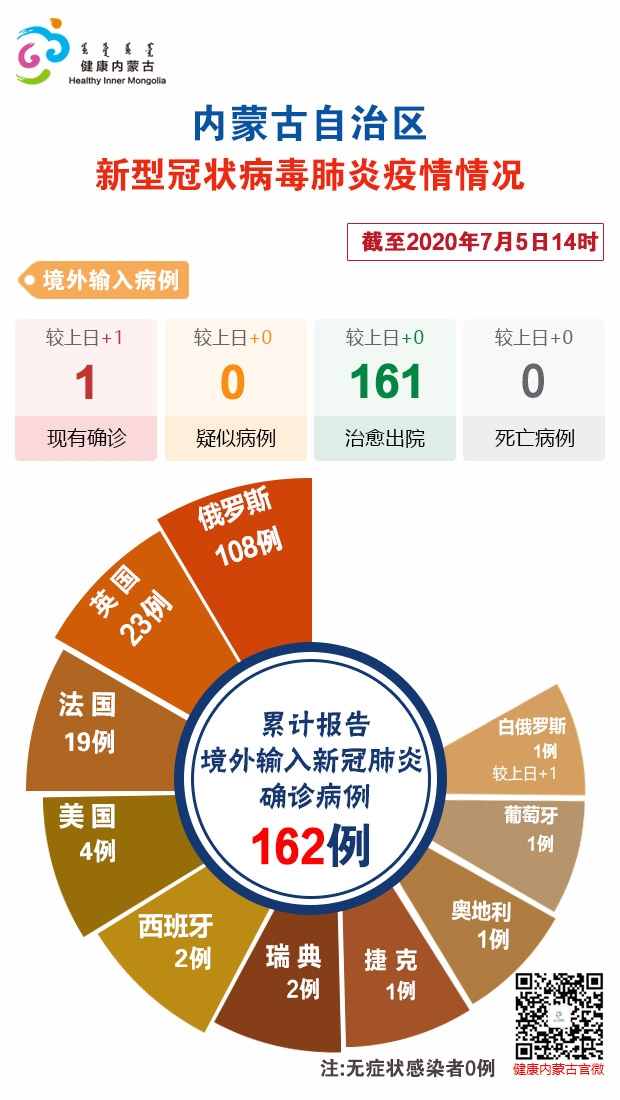 [杏悦]至7月5杏悦日14时内蒙古自治区新冠肺炎图片
