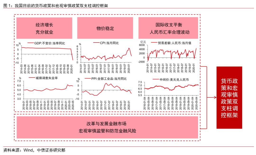 """【中信证券宏观】货币政策的""""变""""与""""不变"""""""