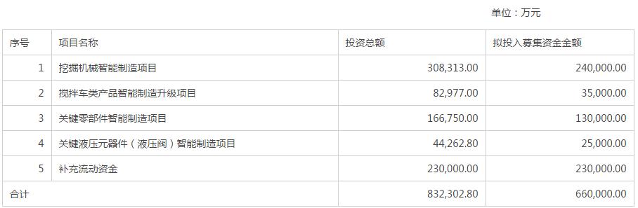 中联重科拟定增募资66亿元,引入太平人寿等4战略投资者