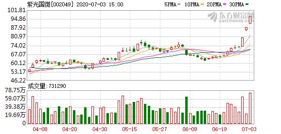 紫光国微:紫光集团及紫光通信减持0.38%股份