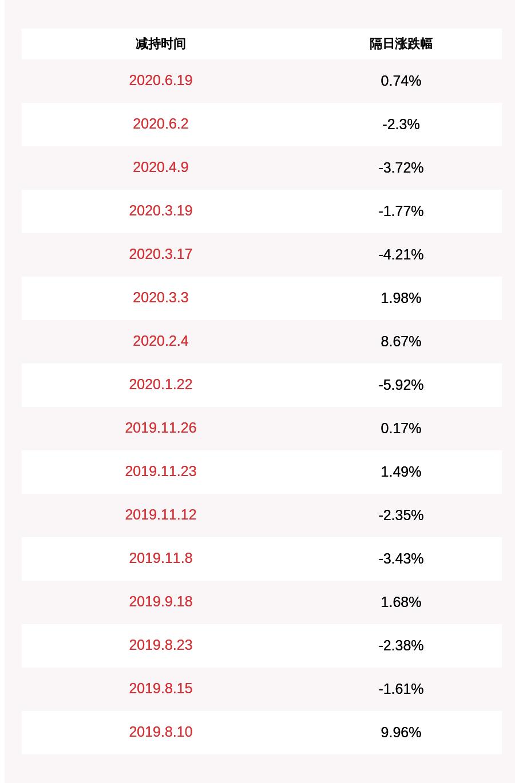 华创阳安:股东新希望化工拟扩充减持股份来源