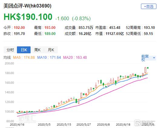 """交银国际:升美团点评(3690.HK)目标价至201.4港元 评级""""买入"""""""