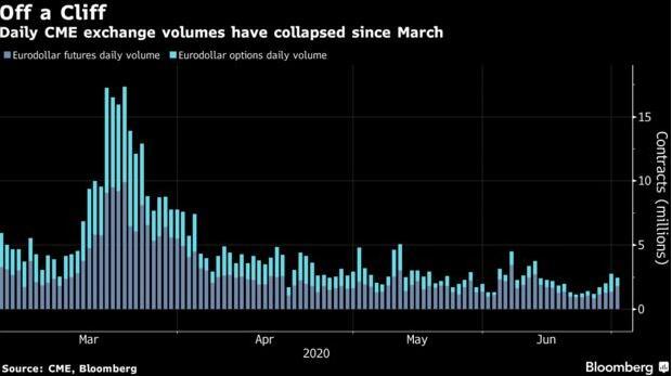 收益率曲线控制?负利率?加息?债市各类押注暗流涌动!