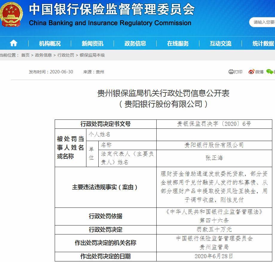 贵阳银行违法遭罚50万 理财资金借助通道发放委托贷款