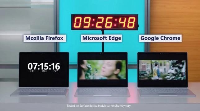 谷歌将大幅降低Chrome电量消耗 可使电池寿命延长28%