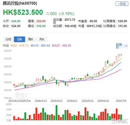 大行评级 | 美银证券:上调腾讯(0700.HK)目标价至612港元 评级买入