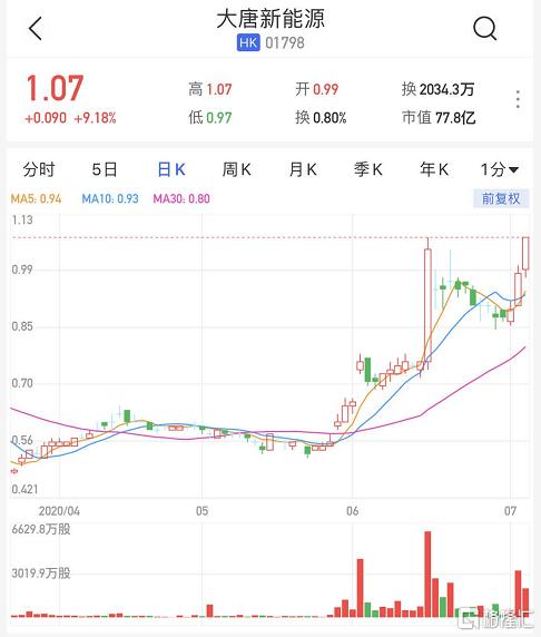 港股异动丨大唐新能源(1798.HK)大涨逾9% 估值低 有望私有化
