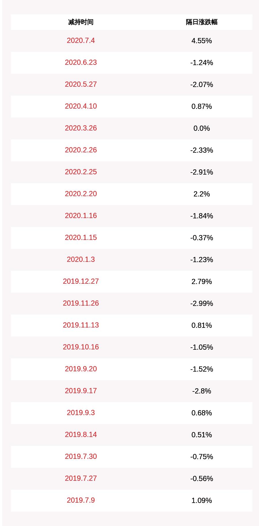 注意!世名科技:华泰紫金合伙拟减持不超过约503万股