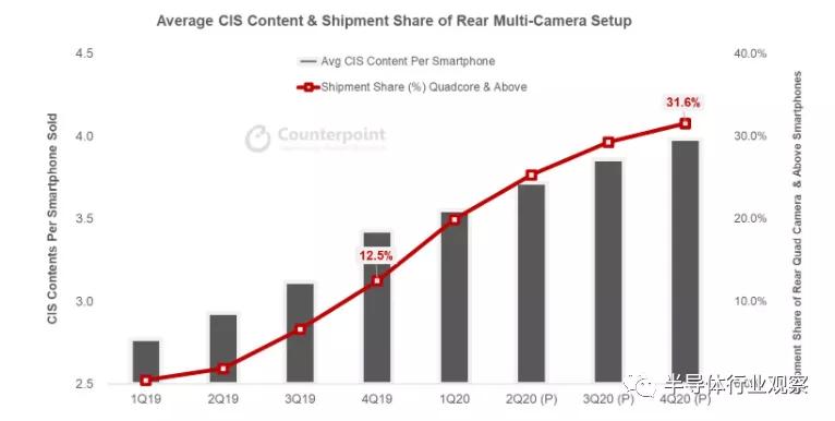 10年增长八倍,智能手机CIS出货量将突破50亿