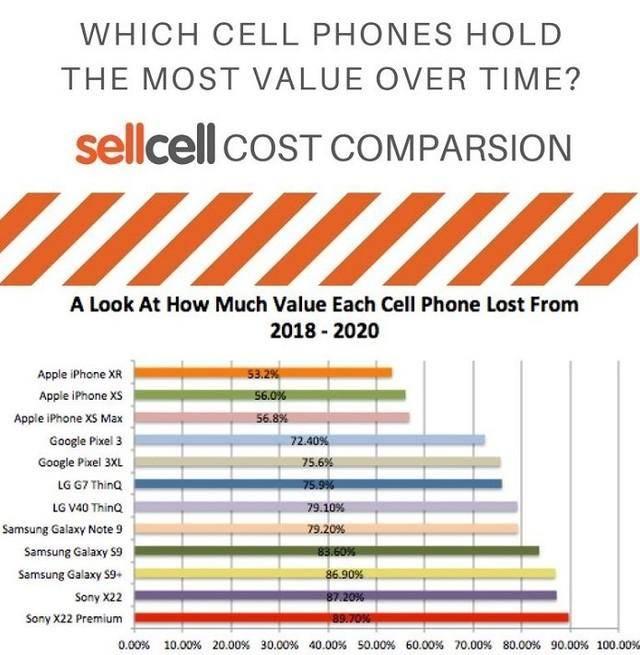 近两年海外市场最保值手机排行榜:iPhone XR第一